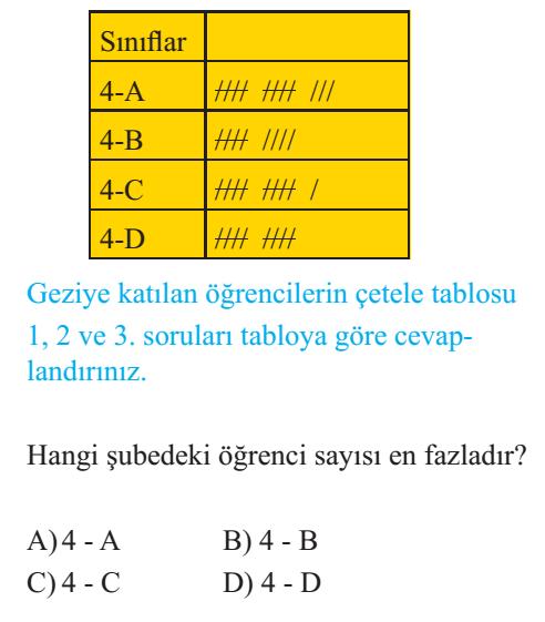4 Sinif Matematik Cetele Ve Siklik Tablosu Sutun Grafigi Testi Coz